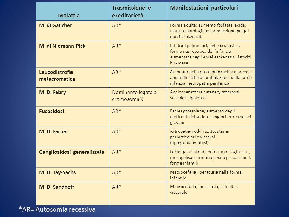 Malattia Trasmissione e ereditarietà Manifestazioni particolari M. di GaucherAR* Forma adulta: aumento fosfatasi acida, fratture patologiche; predilez