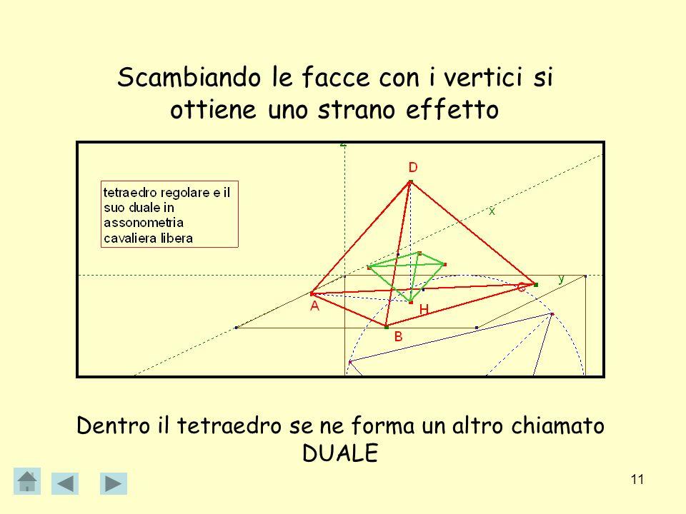 11 Scambiando le facce con i vertici si ottiene uno strano effetto Dentro il tetraedro se ne forma un altro chiamato DUALE