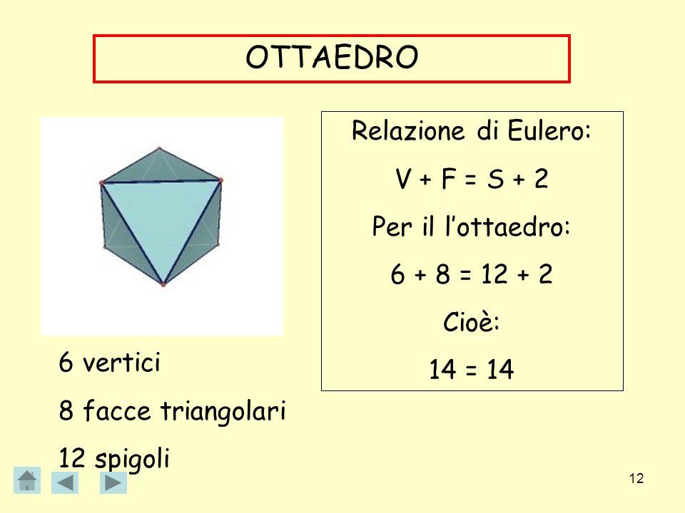 12 OTTAEDRO 6 vertici 8 facce triangolari 12 spigoli Relazione di Eulero: V + F = S + 2 Per il lottaedro: 6 + 8 = 12 + 2 Cioè: 14 = 14