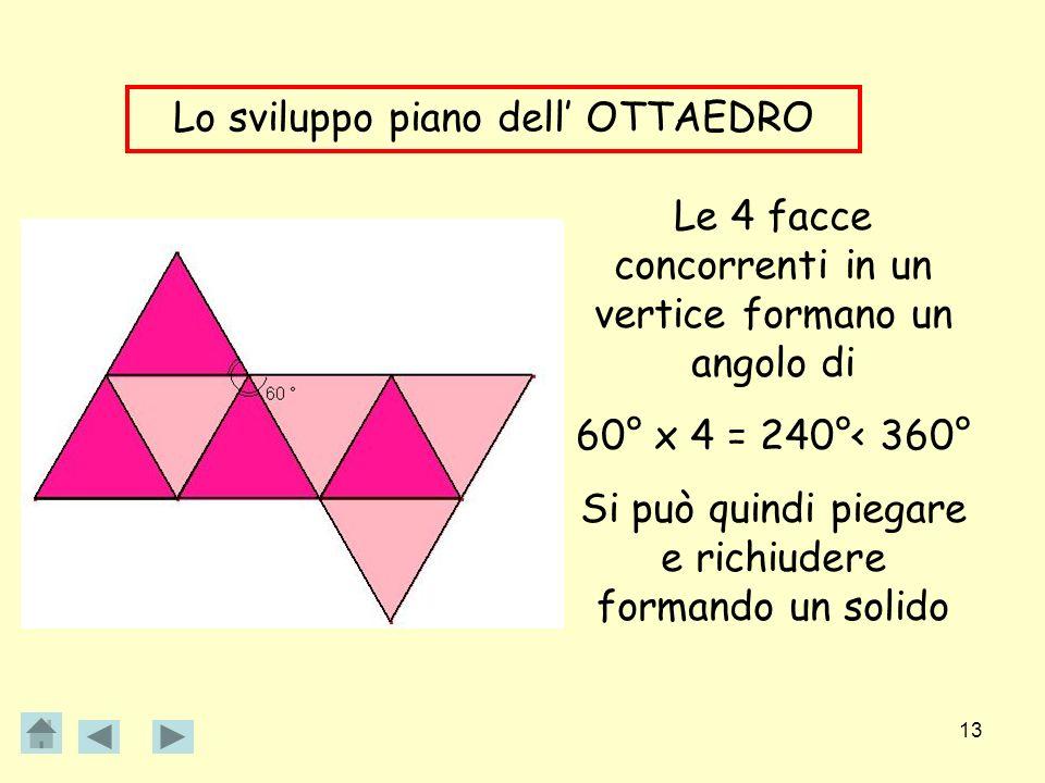 13 Lo sviluppo piano dell OTTAEDRO Le 4 facce concorrenti in un vertice formano un angolo di 60° x 4 = 240°< 360° Si può quindi piegare e richiudere f