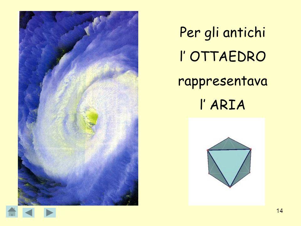 14 Per gli antichi l OTTAEDRO rappresentava l ARIA