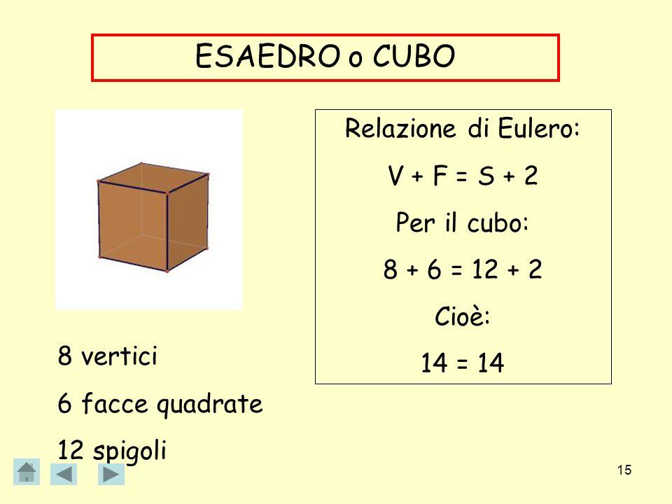 15 ESAEDRO o CUBO 8 vertici 6 facce quadrate 12 spigoli Relazione di Eulero: V + F = S + 2 Per il cubo: 8 + 6 = 12 + 2 Cioè: 14 = 14