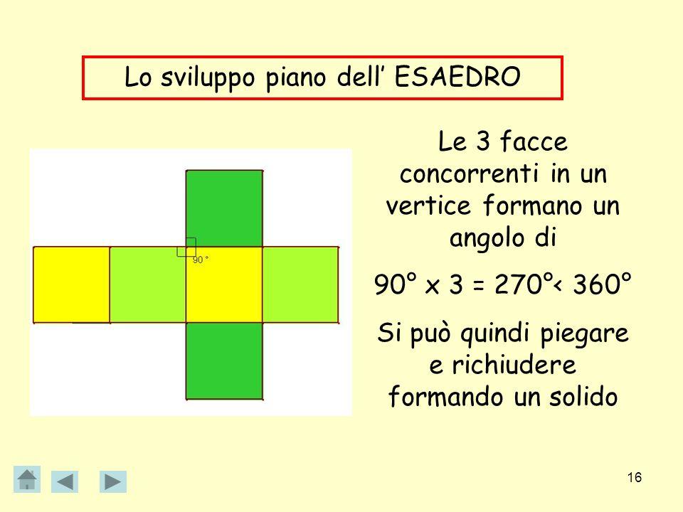 16 Lo sviluppo piano dell ESAEDRO Le 3 facce concorrenti in un vertice formano un angolo di 90° x 3 = 270°< 360° Si può quindi piegare e richiudere fo