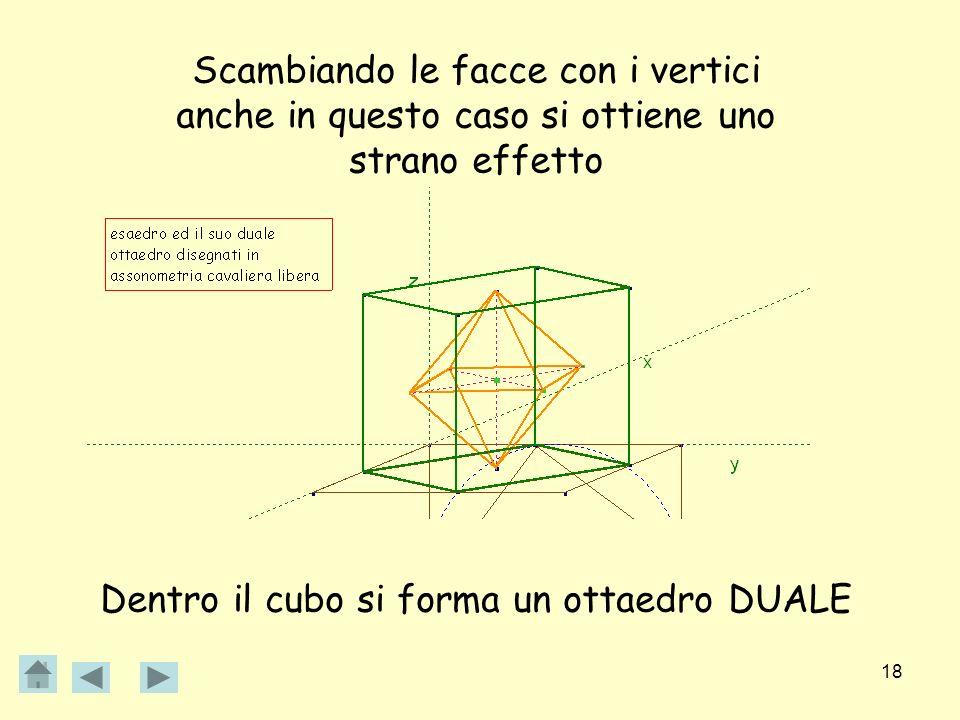 18 Scambiando le facce con i vertici anche in questo caso si ottiene uno strano effetto Dentro il cubo si forma un ottaedro DUALE