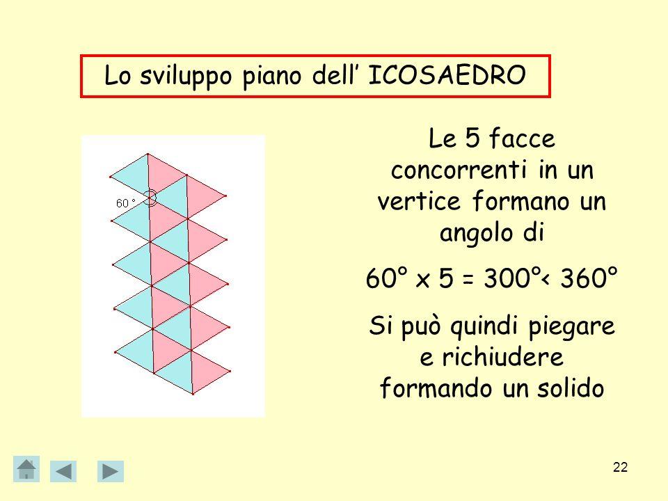22 Lo sviluppo piano dell ICOSAEDRO Le 5 facce concorrenti in un vertice formano un angolo di 60° x 5 = 300°< 360° Si può quindi piegare e richiudere