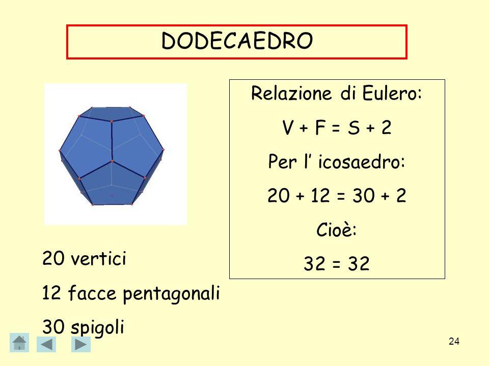 24 DODECAEDRO 20 vertici 12 facce pentagonali 30 spigoli Relazione di Eulero: V + F = S + 2 Per l icosaedro: 20 + 12 = 30 + 2 Cioè: 32 = 32
