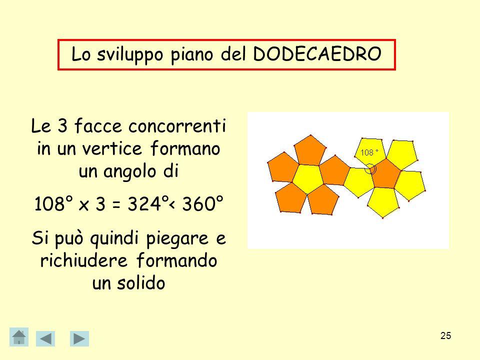 25 Lo sviluppo piano del DODECAEDRO Le 3 facce concorrenti in un vertice formano un angolo di 108° x 3 = 324°< 360° Si può quindi piegare e richiudere
