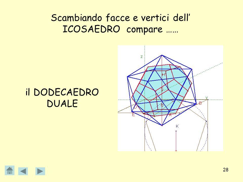 28 Scambiando facce e vertici dell ICOSAEDRO compare …… il DODECAEDRO DUALE