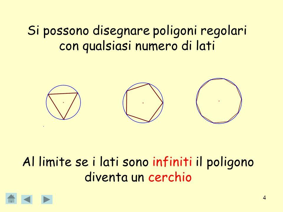4 Si possono disegnare poligoni regolari con qualsiasi numero di lati Al limite se i lati sono infiniti il poligono diventa un cerchio