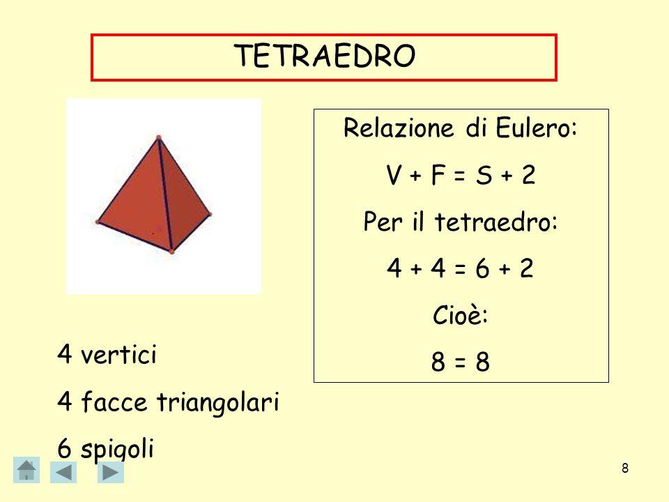 8 TETRAEDRO 4 vertici 4 facce triangolari 6 spigoli Relazione di Eulero: V + F = S + 2 Per il tetraedro: 4 + 4 = 6 + 2 Cioè: 8 = 8
