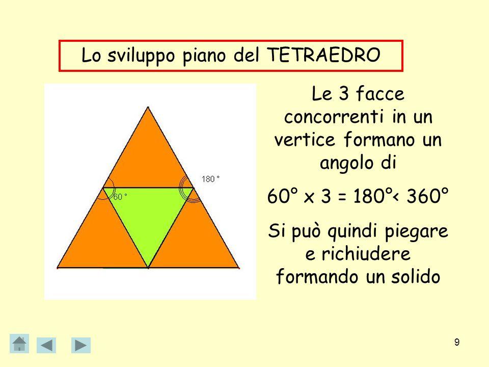 9 Lo sviluppo piano del TETRAEDRO Le 3 facce concorrenti in un vertice formano un angolo di 60° x 3 = 180°< 360° Si può quindi piegare e richiudere fo