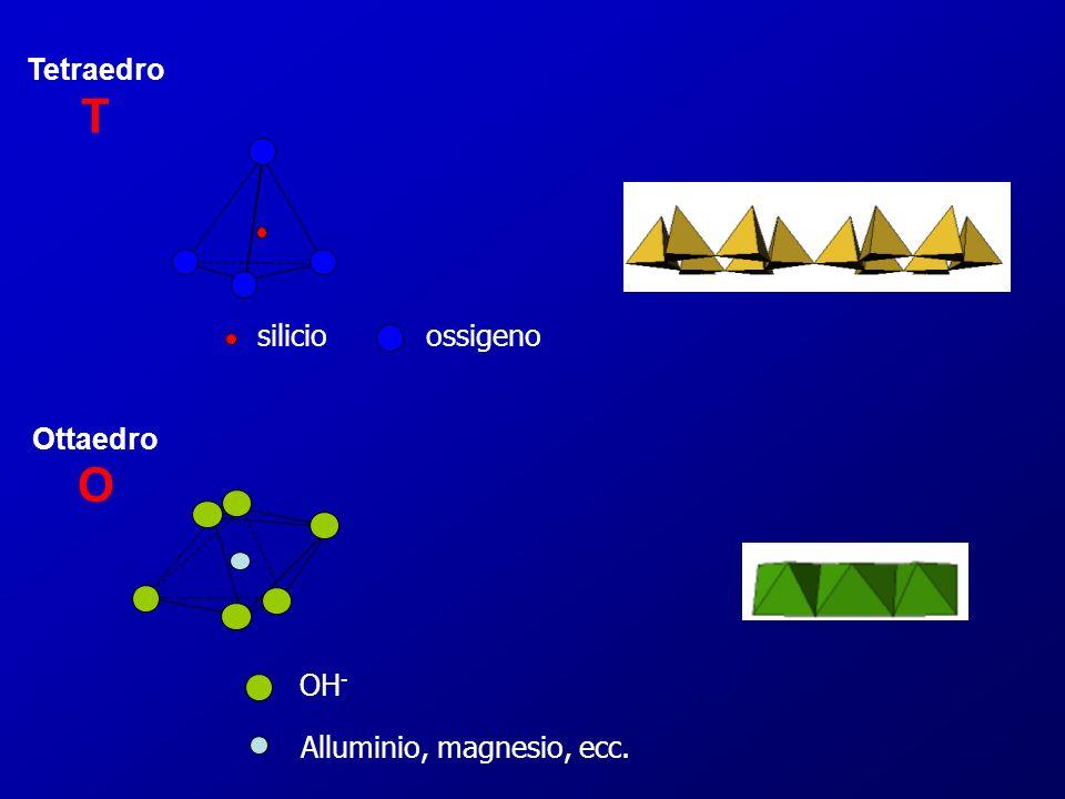 ossigenosilicio OH - Alluminio, magnesio, ecc. Tetraedro T Ottaedro O