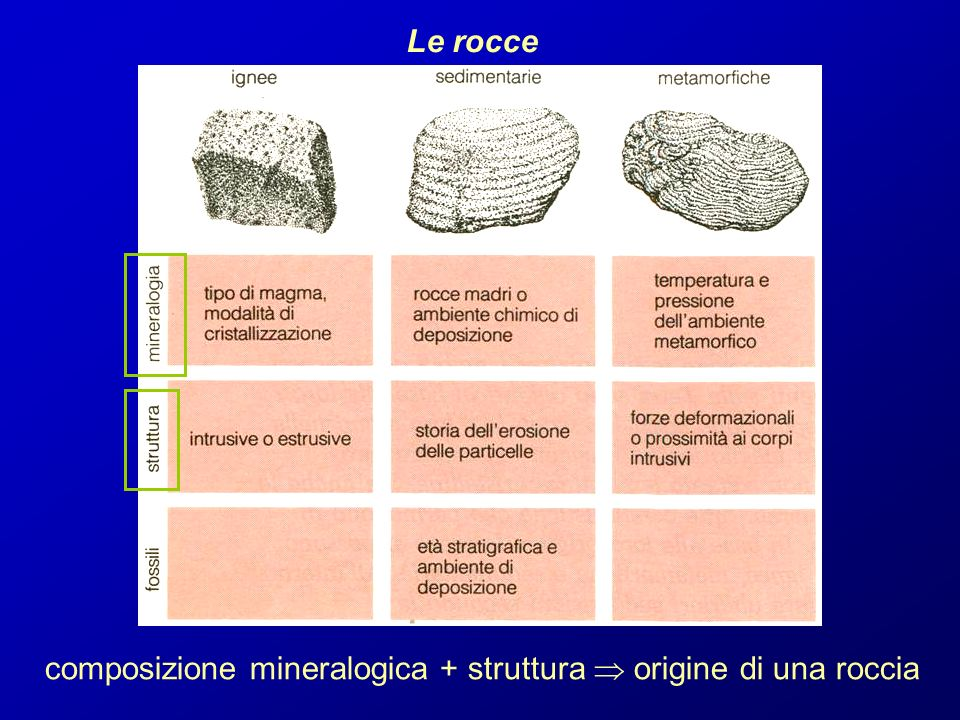 Le rocce composizione mineralogica + struttura origine di una roccia
