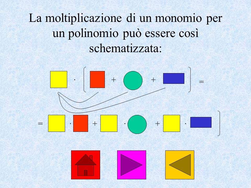 La moltiplicazione di un monomio per un polinomio può essere così schematizzata: ·++ = =·+·+·