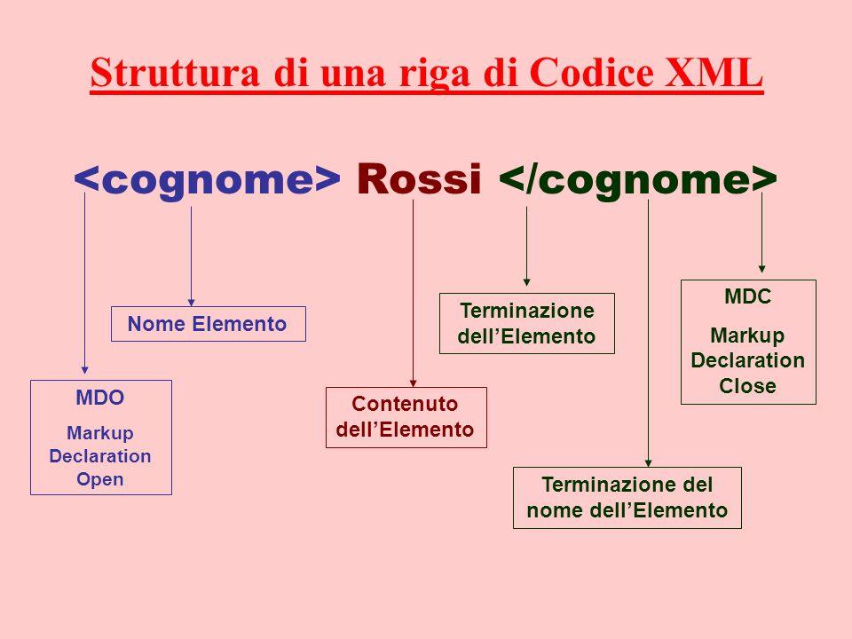 Struttura di una riga di Codice XML Rossi MDO Markup Declaration Open Nome Elemento Contenuto dellElemento Terminazione dellElemento Terminazione del