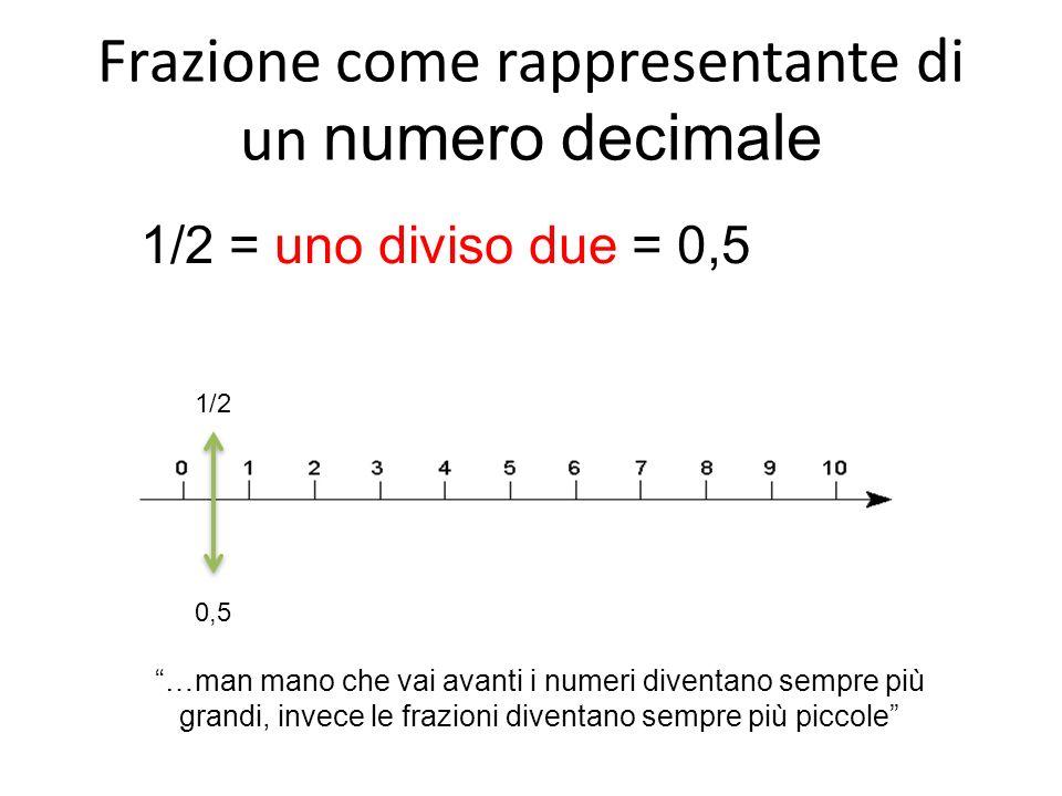 Frazione come rappresentante di un numero decimale 1/2 = uno diviso due = 0,5 0,5 1/2 …man mano che vai avanti i numeri diventano sempre più grandi, invece le frazioni diventano sempre più piccole