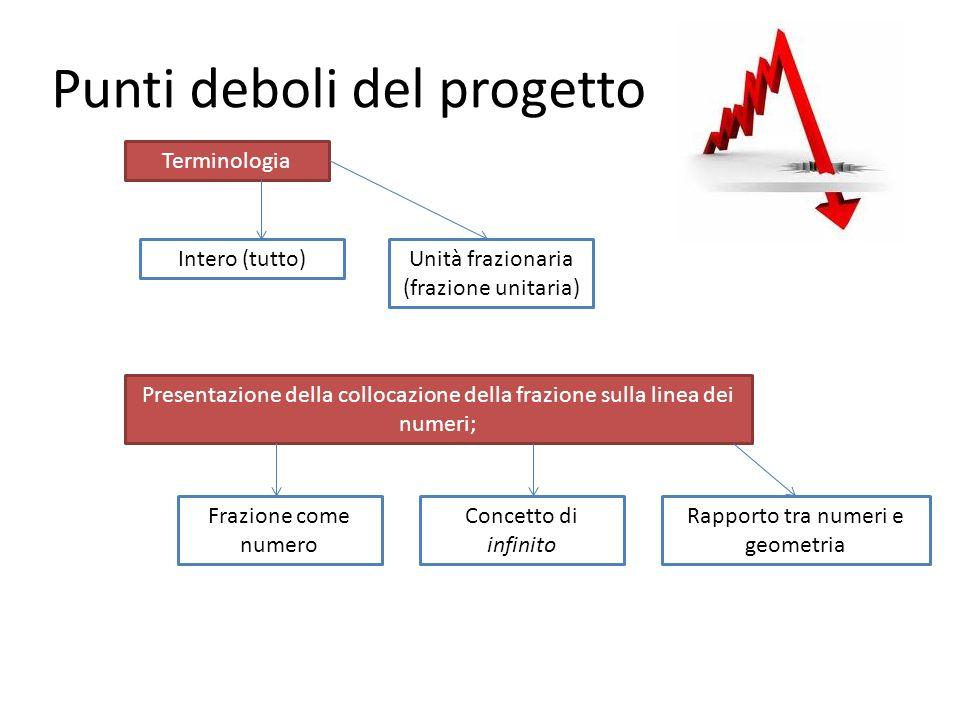 Punti deboli del progetto Terminologia Presentazione della collocazione della frazione sulla linea dei numeri; Intero (tutto)Unità frazionaria (frazio
