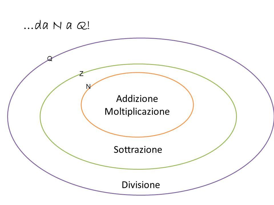 Divisione Sottrazione …da N a Q! Addizione Moltiplicazione N Z Q