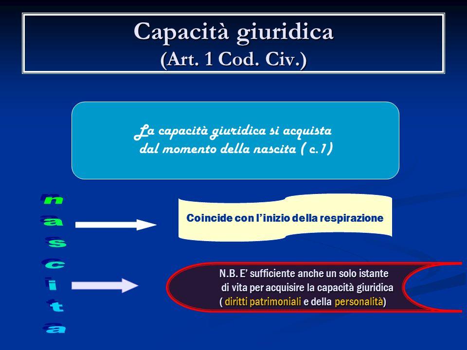 Capacità giuridica Idoneità, in astratto, ad essere titolare di diritti ed obblighi giuridici ( n.b. anche persone giuridiche) Art. 22 Cost. : nessuno