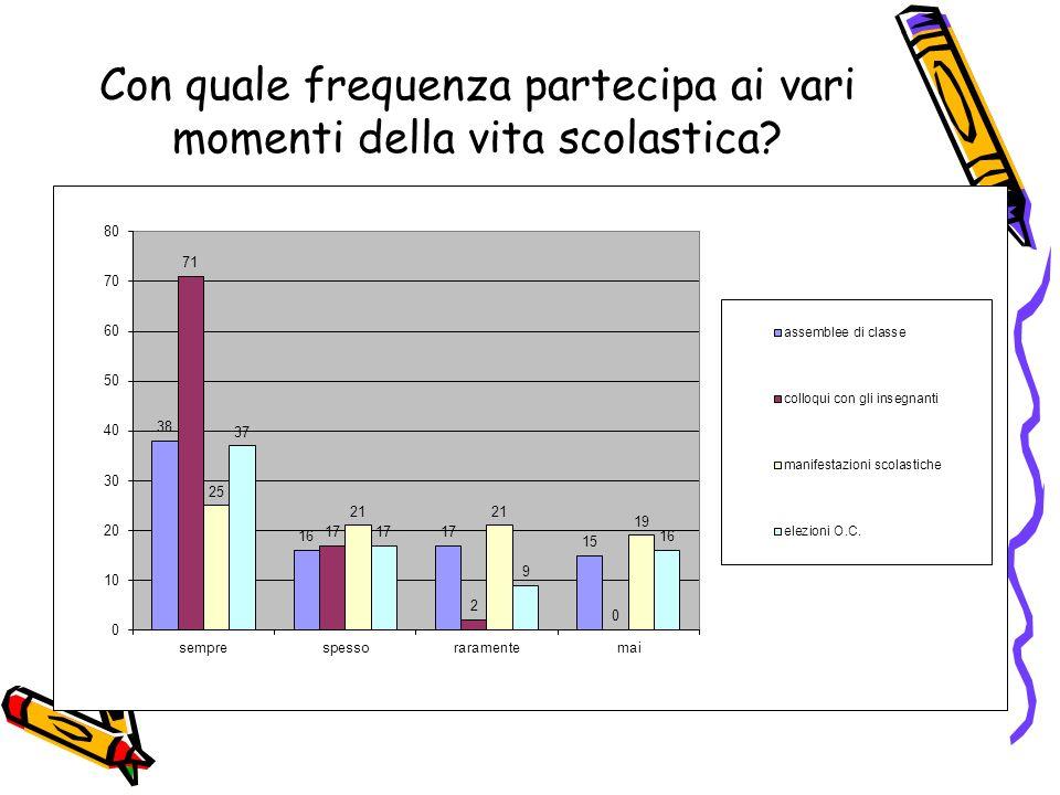 Con quale frequenza partecipa ai vari momenti della vita scolastica?