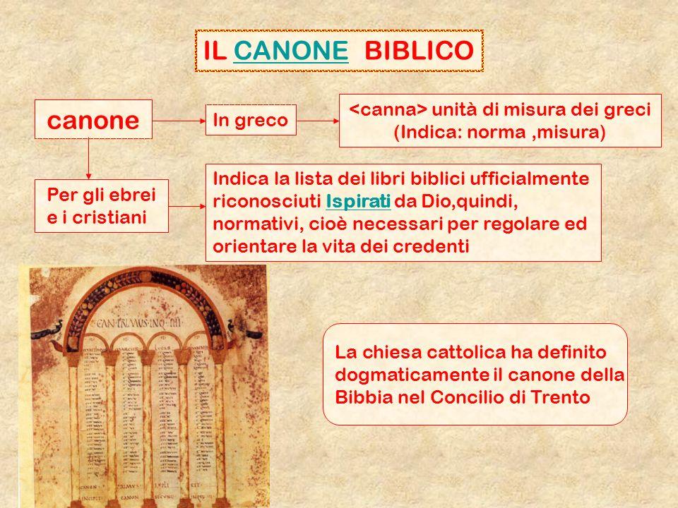 IL CANONE BIBLICOCANONE canone In greco unità di misura dei greci (Indica: norma,misura) Per gli ebrei e i cristiani Indica la lista dei libri biblici