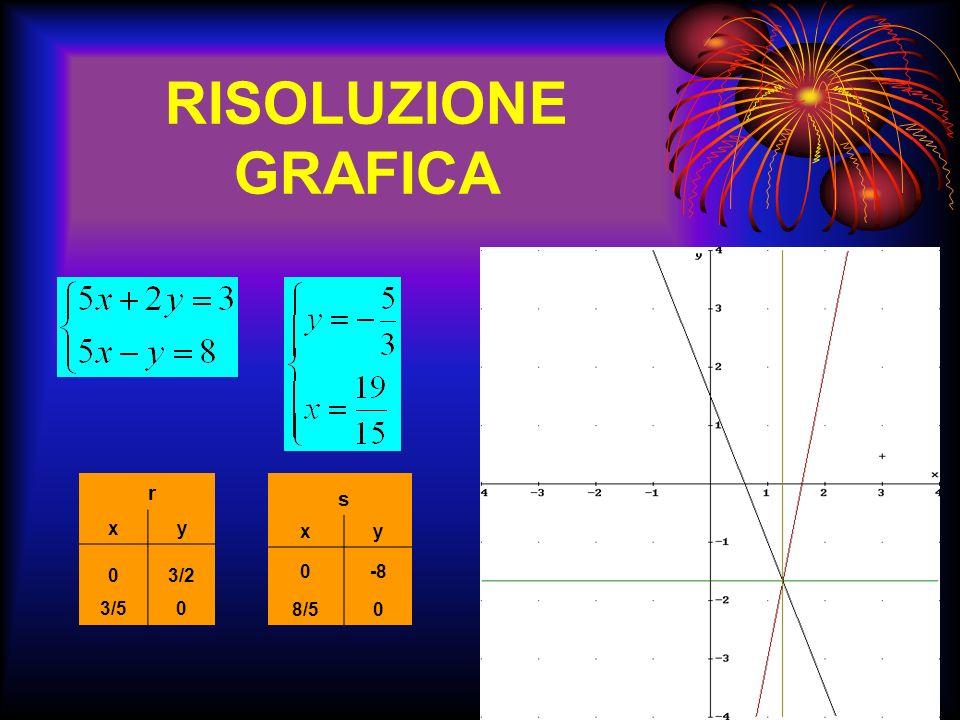 METODO DI RIDUZIONE O ELIMINAZIONE Consiste nelladdizionare o sottrarre membro a membro le equazioni del sistema. Se i coefficienti dellincognita da e