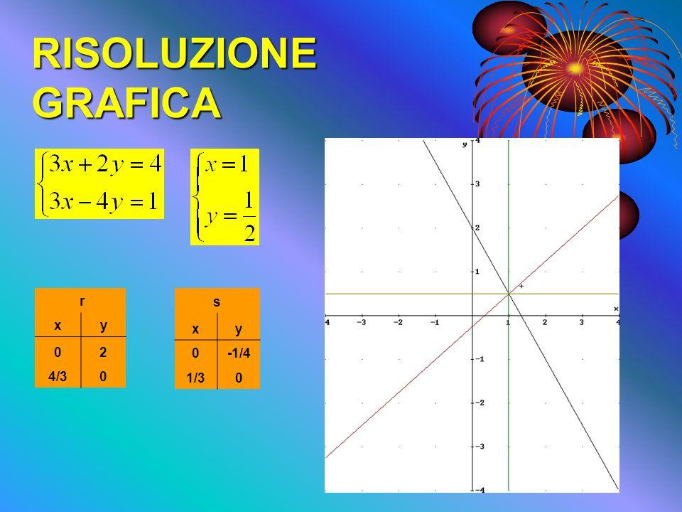 Esempio del metodo di Cramer 1.Ridurre in forma tipica; 2.Creare una Matrice; 3.Trovare il determinante del sistema e i determinanti dellincognite; 4.