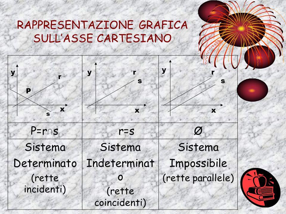 I SISTEMI LINEARI Si definisce un sistema lineare l intersezione di due o più equazioni di primo grado. Simbolo di sistema Risolvere un sistema signif