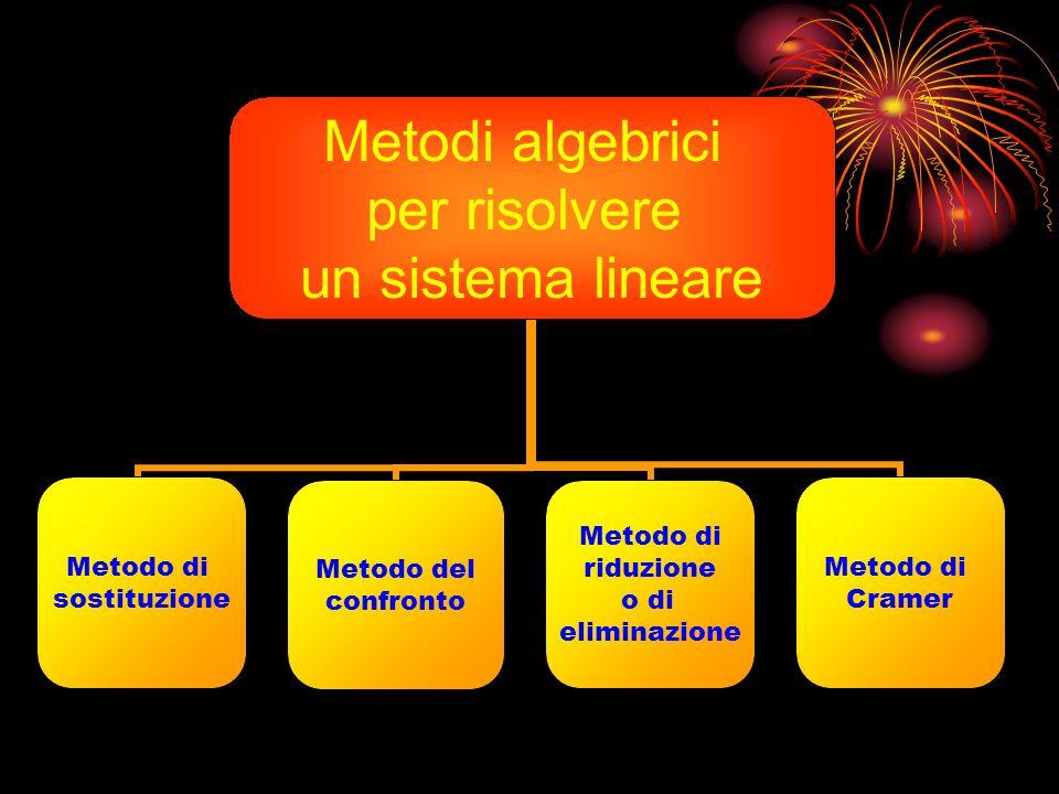 RAPPRESENTAZIONE GRAFICA SULL ASSE CARTESIANO y x r s r s y x P=r s r=sØ Sistema Determinato (rette incidenti) Sistema Indeterminat o (rette coinciden