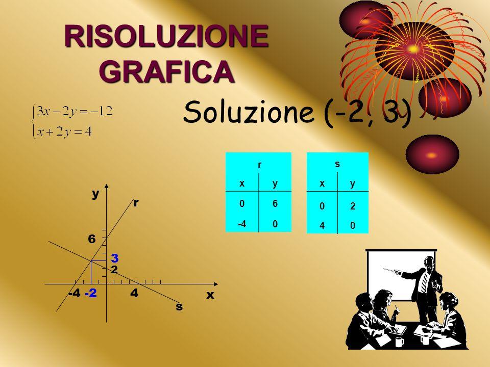 Esempio del metodo di sostituzione 1.Riduzione in forma tipica; 2.Risolvere rispetto ad una delle incognite e sostituire nellaltra equazione la soluzi