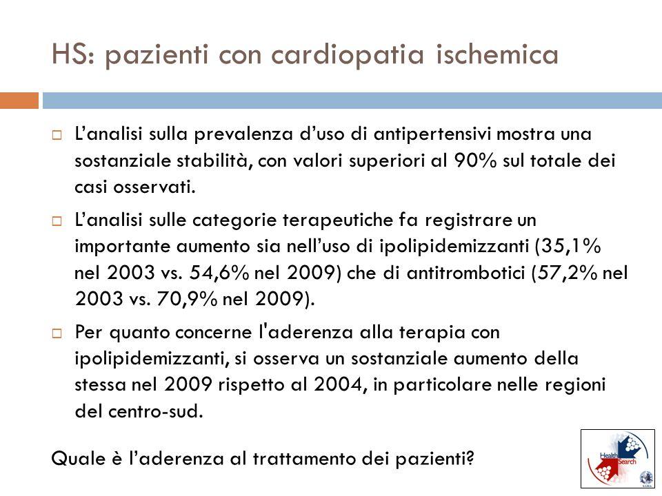 HS: pazienti con cardiopatia ischemica Saffi Lanalisi sulla prevalenza duso di antipertensivi mostra una sostanziale stabilità, con valori superiori a