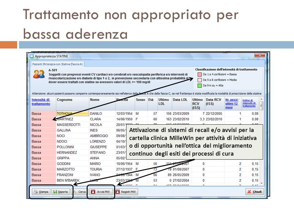 Trattamento non appropriato per bassa aderenza Attivazione di sistemi di recall e/o avvisi per la cartella clinica MilleWin per attività di iniziativa