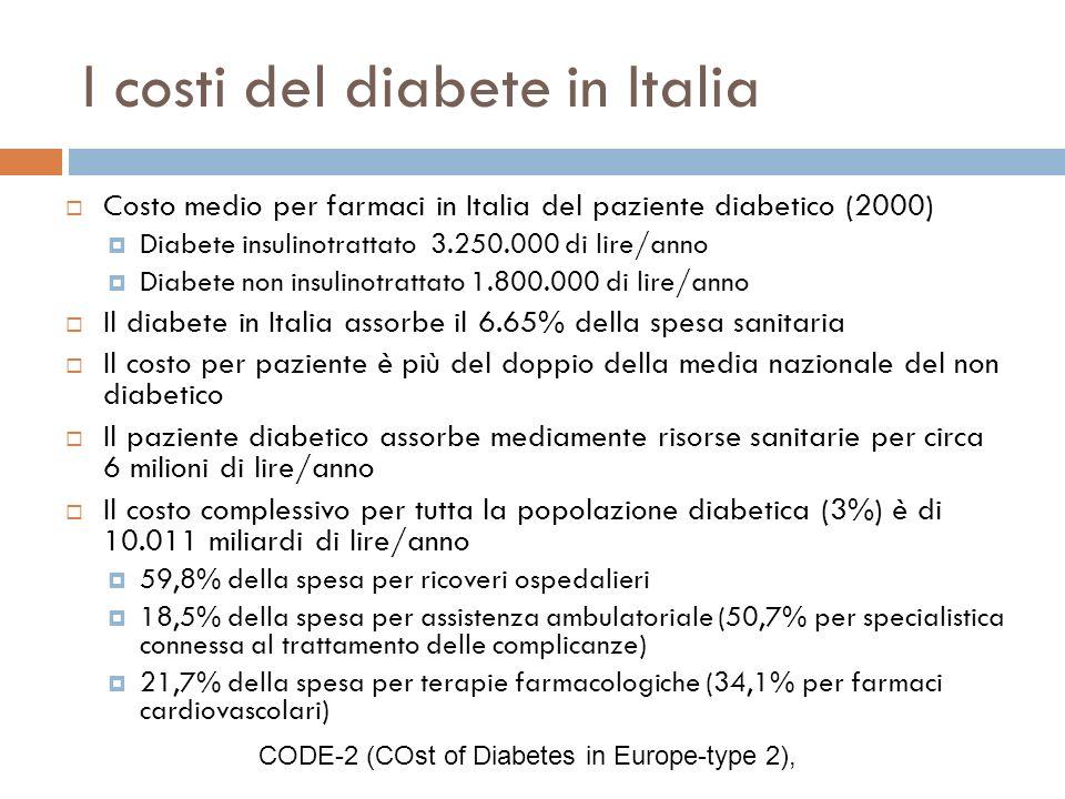 I costi del diabete in Italia Costo medio per farmaci in Italia del paziente diabetico (2000) Diabete insulinotrattato 3.250.000 di lire/anno Diabete
