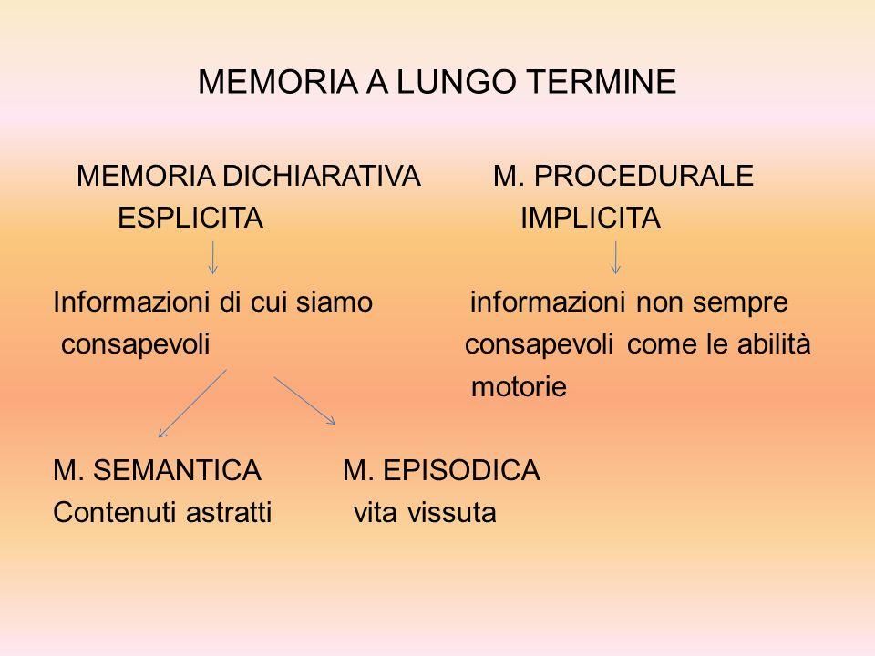 Il fenomeno delloblio Eliminazione delle informazioni che si trovano nella memoria a lungo termine.