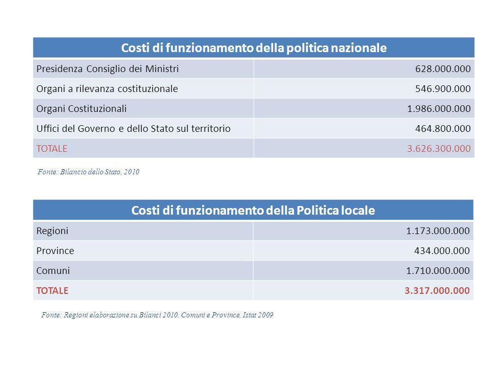 Costi di funzionamento della politica nazionale Presidenza Consiglio dei Ministri628.000.000 Organi a rilevanza costituzionale546.900.000 Organi Costituzionali1.986.000.000 Uffici del Governo e dello Stato sul territorio464.800.000 TOTALE3.626.300.000 Costi di funzionamento della Politica locale Regioni1.173.000.000 Province434.000.000 Comuni1.710.000.000 TOTALE3.317.000.000 Fonte: Bilancio dello Stato, 2010 Fonte: Regioni elaborazione su Bilanci 2010.