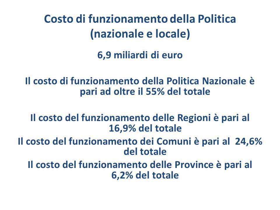 Costo di funzionamento della Politica (nazionale e locale) 6,9 miliardi di euro Il costo di funzionamento della Politica Nazionale è pari ad oltre il 55% del totale Il costo del funzionamento delle Regioni è pari al 16,9% del totale Il costo del funzionamento dei Comuni è pari al 24,6% del totale Il costo del funzionamento delle Province è pari al 6,2% del totale
