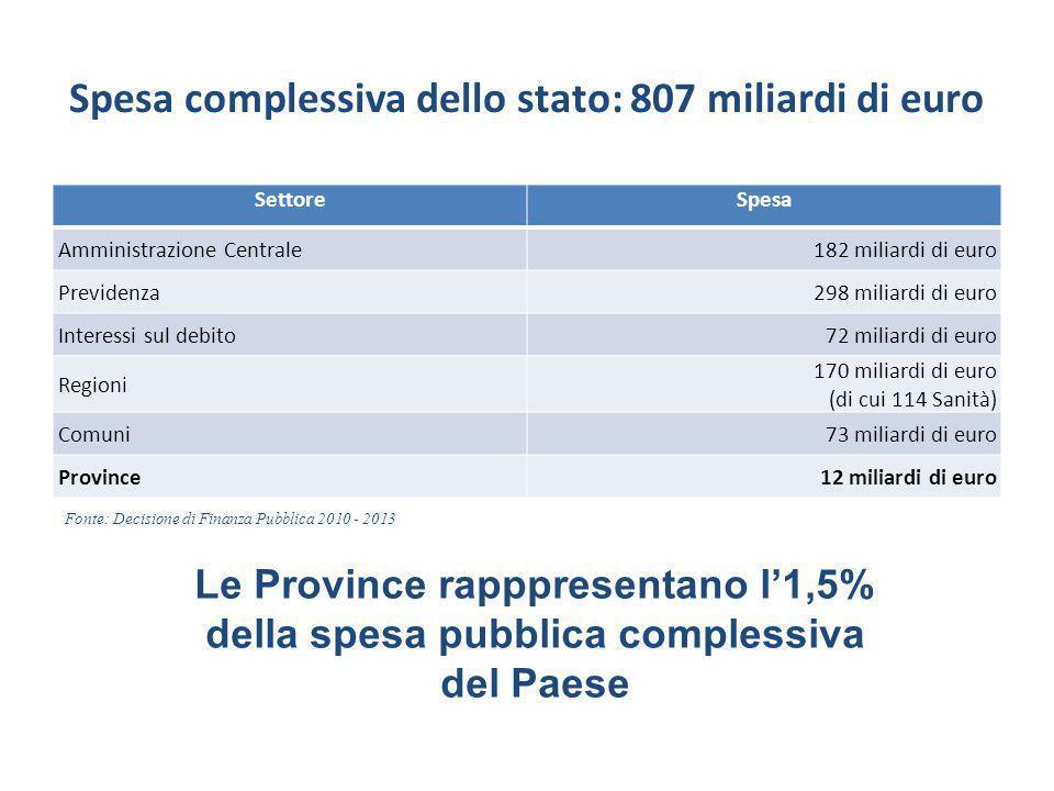 Spesa complessiva dello stato: 807 miliardi di euro SettoreSpesa Amministrazione Centrale182 miliardi di euro Previdenza298 miliardi di euro Interessi sul debito72 miliardi di euro Regioni 170 miliardi di euro (di cui 114 Sanità) Comuni73 miliardi di euro Province12 miliardi di euro Fonte: Decisione di Finanza Pubblica 2010 - 2013 Le Province rapppresentano l1,5% della spesa pubblica complessiva del Paese