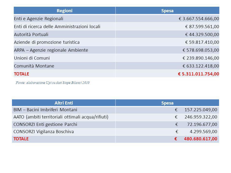 RegioniSpesa Enti e Agenzie Regionali 3.667.554.666,00 Enti di ricerca delle Amministrazioni locali 87.599.561,00 Autorità Portuali 44.329.500,00 Aziende di promozione turistica 59.817.410,00 ARPA – Agenzie regionale Ambiente 578.698.053,00 Unioni di Comuni 239.890.146,00 Comunità Montane 633.122.418,00 TOTALE 5.311.011.754,00 Altri EntiSpesa BIM – Bacini Imbriferi Montani 157.225.049,00 AATO (ambiti territoriali ottimali acqua/rifiuti) 246.959.322,00 CONSORZI Enti gestione Parchi 72.196.677,00 CONSORZI Vigilanza Boschiva 4.299.569,00 TOTALE 480.680.617,00 Fonte: elaborazione Upi su dati Siope Bilanci 2010