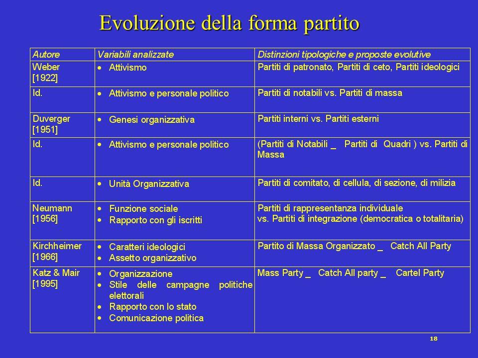17 Presenza nella Società Civile Presenza nello Stato _ + _ Partito di notabili Partito di massa Partito pigliatutto Cartel Party +