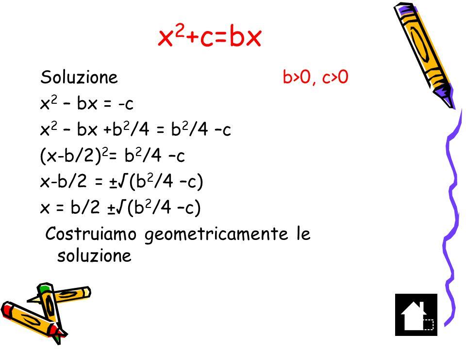 x 2 +c=bx A B b Costruire AB=b e traslare PL =c in MT con M punto medio di AB Tracciare la circonferenza di raggio b/2 e centro T che interseca in E e D il segmento AB ---------- c+1 ----------- 1 --------- c ---------- Con centro nel punto medio di HK tracciare la circonferenza di diametro HK A distanza unitaria dal punto H tracciare il segmento LP la cui misura sarà c H K L P M T E D b/2 EM = (b 2 /4-c) x 1 = b/2 - (b 2 /4-c) = AM-EM = AE x 2 = b-x 1 = AB-AE = EB AE e EB sono le soluzioni