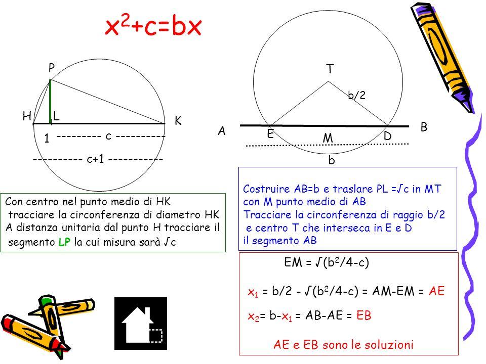 x 2 +c=bx x 2 +21=10x Soluzione b>0, c>0 x 2 – bx = -c x 2 – bx +b 2 /4 = b 2 /4 –c (x-b/2) 2 = b 2 /4 –c x-b/2 = ±(b 2 /4 –c) x = b/2 ±(b 2 /4 –c) costruiamo geometricamente le soluzione per b=10 c=21 x 2 +21 =10x x=5±2=3 x 1 =3 x 2 =7