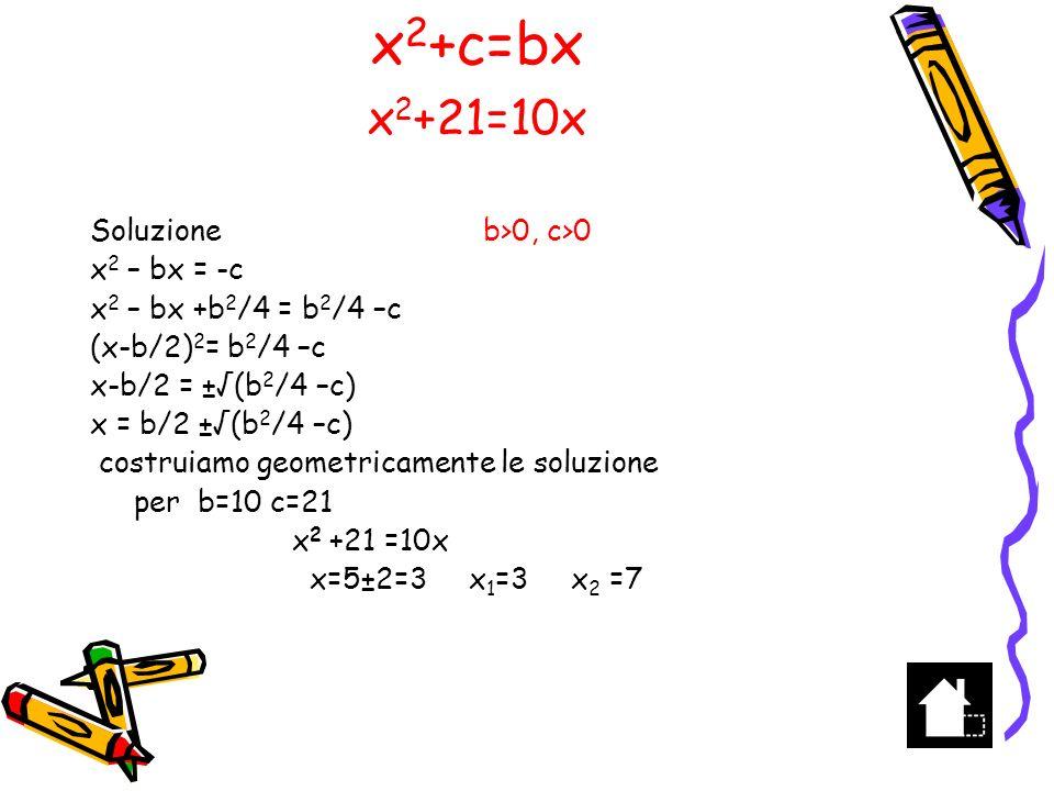 Costruiamo il quadrato di lato 5 Costruiamo il quadrato di lato 2 Togliendo il quadrato di lato 2 al quadrato di lato 5 si ottiene una figura di area 25-4= 21 5 2 x --------10-------- X2X2 2 Spostiamo il rettangolo x(5-x) Aggiungiamo il quadrato di x 5-x X X 2 +21=10X 21 Costruzione di x 2 +21=10x