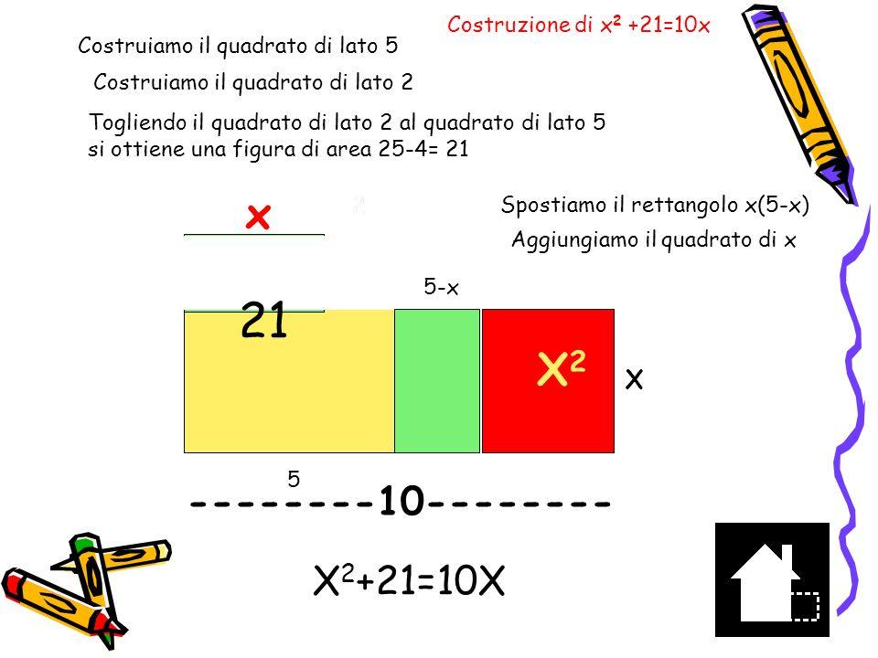 x 2 +21=10x 10 10x-x 2 =21 -10x+x 2 =-21 25 -10x+x 2 =25-21 (5-x) 2 =4 5-x=±2 Vediamo ora 5-x=2 x=3 Costruendo il quadrato di lato 5 e togliendo il quadrato di lato (5-x), si ottiene il rettangolo x(5-x) di lato x cercato x2x2 x x55-x X E ora la 2 a soluzione x=7