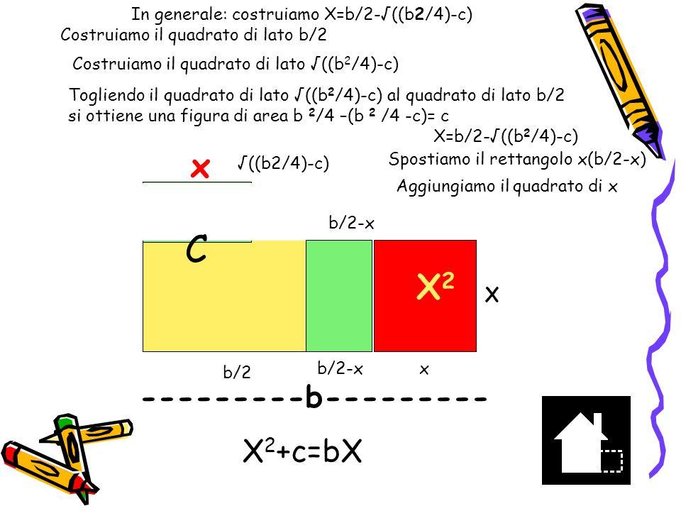 Costruiamo x=b/2+(b 2 /4 –c) Costruiamo il quadrato di lato b/2 b/2 Costruiamo il quadrato di lato (b 2 /4 –c) (b 2 /4 –c) Costruiamo il segmento (b 2 /4 –c) (b 2 /4 –c) Larea gialla è = b 2 /4 –(b 2 /4 –c)=c C X= b/2 + (b 2 /4 –c) -------------X------------- Costruiamo il quadrato di x x x Spostiamo c trasformandolo nel rettangolo r1 + r2 r1 r2 b/2-(b 2 /4 –c) X- (b 2 /4 –c) =b/2 X+b/2 - (b 2 /4 –c) = b/2+b/2=b -----------------b---------------- x 2 +c = bx