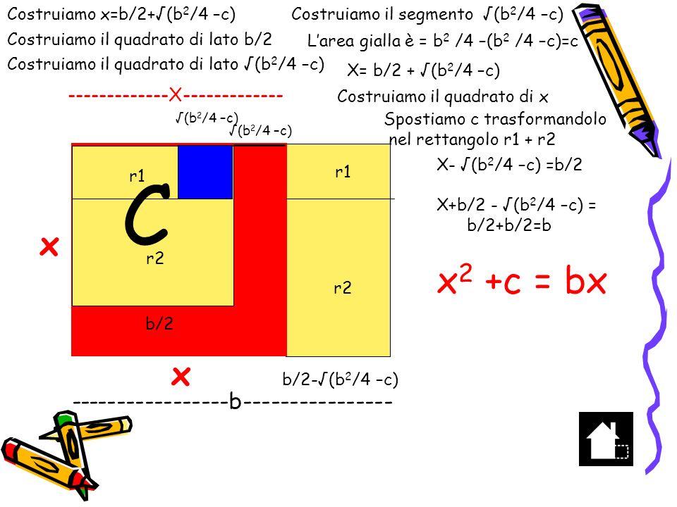 x 2 -bx=c x 2 -bx=c con b>0, c>0 x 2 -bx+b 2 /4=b 2 /4+c (x-b/2) 2 = b 2 /4+c x – b/2 = ± (b 2 /4+c) x =b/2 ± (b 2 /4+c) x = b/2 + (b 2 /4+c) essendo (b 2 /4+c) > b/2 la soluzione x = b/2 - (b 2 /4+c) è negativa e la scartiamo per la rappresentazione grafica