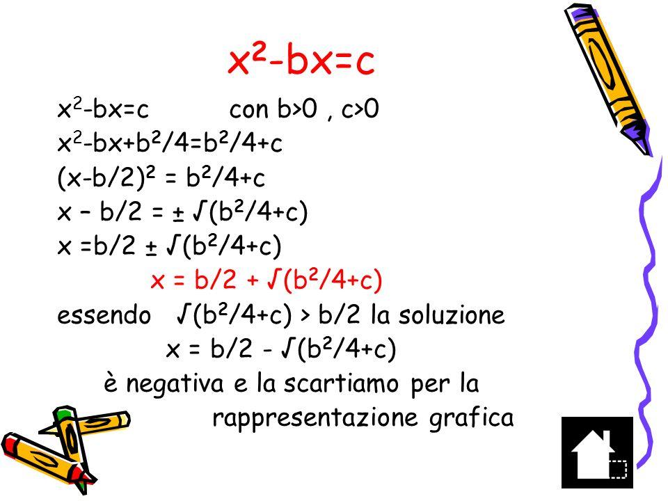 x 2 -bx=c Costruisci il quadrato di lato (b 2 /4+c) -------- (b 2 /4+c) --------- Costruisci il quadrato di lato b/2 b/2 Prolunga il lato del primo quadrato di un segmento lungo b/2 b/2 x = b/2 + (b 2 /4+c) -------------- x ---------------- La zona gialla ha area c: infatti b 2 /4+c –b 2 /4 = c C x – b = b/2 + (b 2 /4+c) –b/2 –b/2= = (b 2 /4+c) –b/2 x -b 1 b/2 x Il rettangolo giallo di area x(x-b) = c è quello cercato