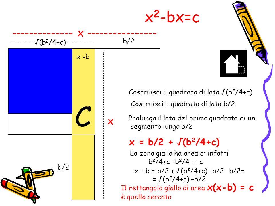 10 X 2 -3x=10 Ripeti la dimostrazione precedente nel caso particolare b=3 c=10 Costruisci il quadrato di lato (b 2 /4+c)= (3 2 /4+10) = 49/4= 7/2 Costruisci il quadrato di lato b/2=3/2 La differenza delle aree dei due quadrati è 49/4 -9/4=40/4 =10 ( larea della zona gialla) Aggiungi il segmento b/2=3/2 ----------7/2 ---------- 3/2 x X = b/2 + (b 2 /4+c) = = 3/2 + (3 /4+10) = = 3/2 + 7/2 = 10/2 = 5 r x – b = 5-3 = 2 2 x 2 -3x =10 x(x-3)=10 5 2=10 x