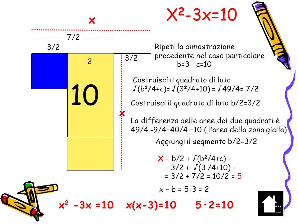 x 2 -3x=10 x(x-3) = 10 x (x-3) = 52 x=5 x x 3 x-3 10 2 =5 Una soluzione ingenua…….