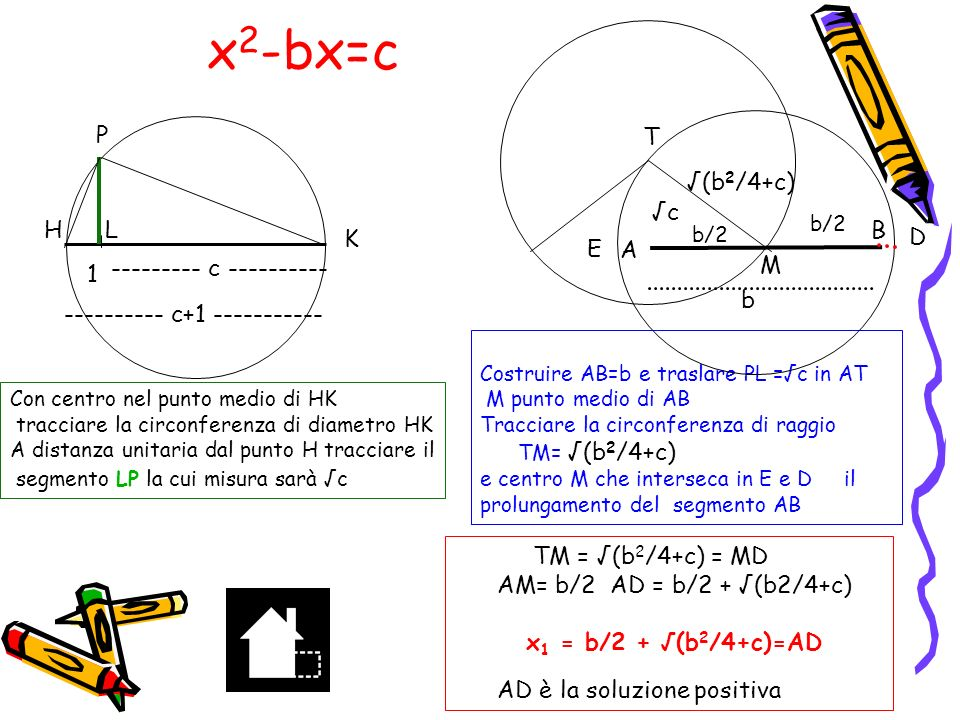 x 2 +bx=c x 2 + bx + b 2 /4 = b 2 /4 + c (x+b/2) 2 = b 2 /4 + c x = -b/2 ± (b 2 /4 + c) (trascurando la soluzione negativa -b/2 - (b 2 /4 + c)) x = -b/2 + (b 2 /4 + c) E ora la costruzione geometrica ….