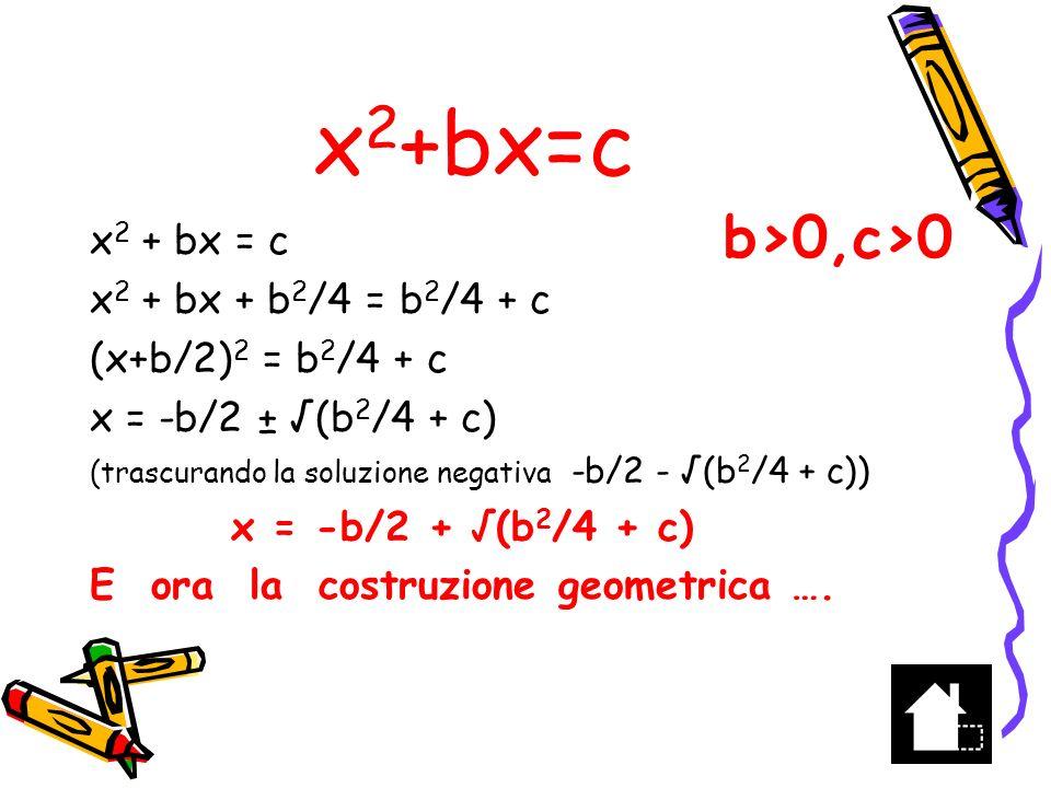 x 2 +bx=c A B b Costruire AB=b e traslare PL =c in AT M punto medio di AB Tracciare la circonferenza di raggio TM= (b 2 /4+c) e centro M che interseca in E e D il prolungamento del segmento AB ---------- c+1 ----------- 1 --------- c ---------- Con centro nel punto medio di HK tracciare la circonferenza di diametro HK A distanza unitaria dal punto H tracciare il segmento LP la cui misura sarà c H K L P M T E b/2 TM = (b 2 /4+c) = MD BM= b/2 BD = (b2/4+c) - b/2 x 1 = (b 2 /4+c)- b/2 = BD BD è la soluzione positiva b/2 (b 2 /4+c) D c